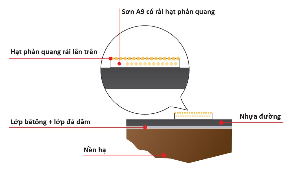 Sơn giao thông hệ nước tính năng cao A9